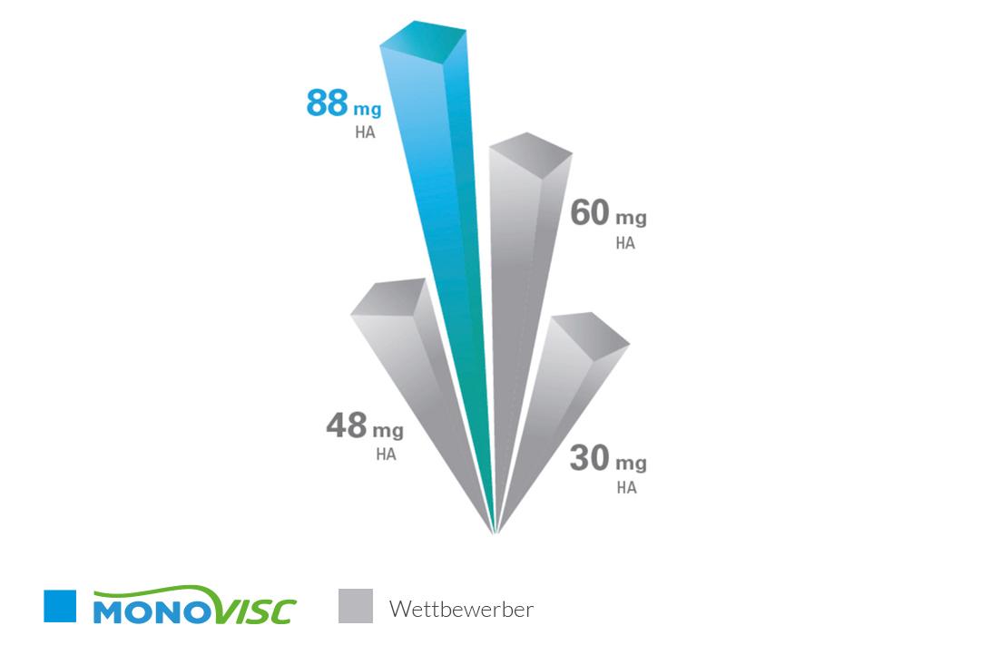 monovisc_infografik2