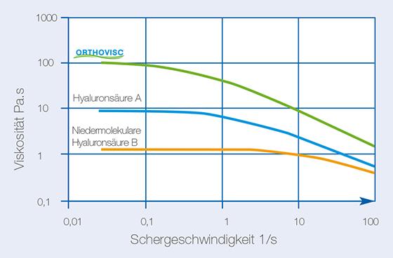 orthovisc_infografik4